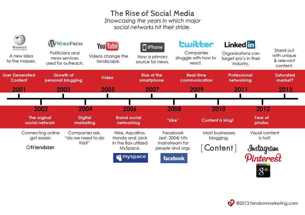 The-Rise-of-Social-Media-Infographic