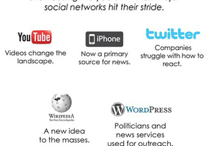 rise-of-social-media-infographic