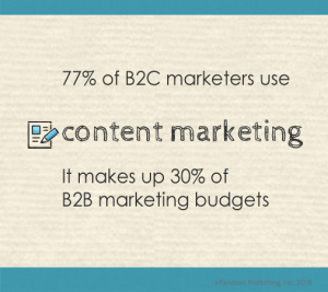 Content marketing stats.