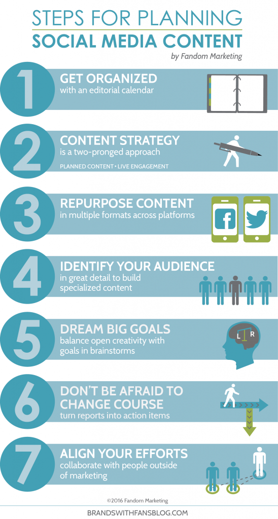 Brands with Fans - Steps for Planning Social Media Content Infographic